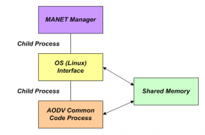 Common Code Simulation Architecture for Embedded Wireless Routing