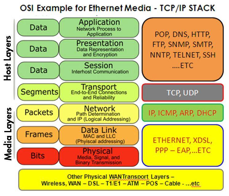 OSI-Model